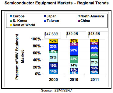 semi_equipment_markets