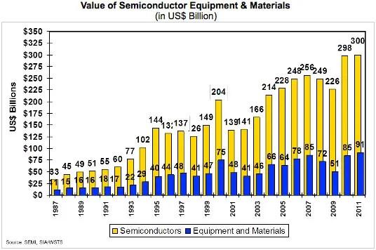 semi_equipment_materials