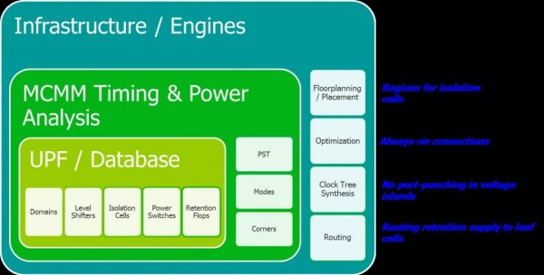 Figure 1. Physical design flow for multi-voltage designs includes the ability to define power domains in Unified Power Format (UPF), advanced features for placing and routing across domains, and optimizing clock tress for all operating modes.