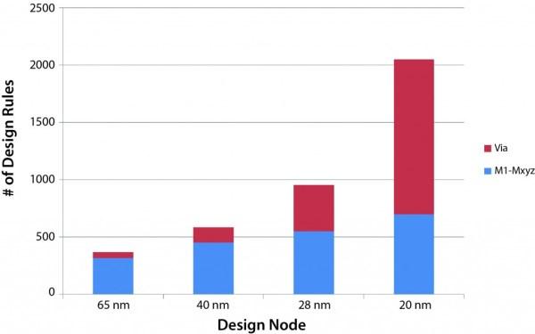 Fig2_Design_Rules_Increase