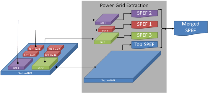Fig2_PGE_Leveraging_hierarchy