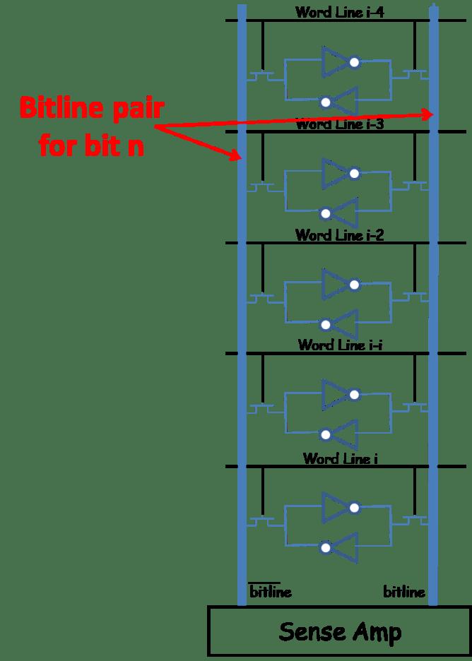 Figure 3. Bitlines