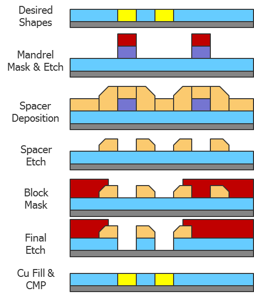 Figure 5: SID SADP process for a metal interconnect layer.
