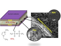 A composite of clay and an electrolyte allowed Rice University researchers to make sheets of material that can serve as both electrolyte and a separator in a new kind of high-temperature supercapacitor. (Source: Rice University)