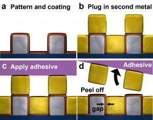 In a breakthrough study to improve the manufacturing of optical and electronic devices, University of Minnesota researchers introduced a new patterning technology, atomic layer lithography, based on a layering technique at the atomic level. A layer of metal fills the nano-patterns over an entire wafer and simple Scotch Magic tape was used to remove the excess metal on the surface and expose the atomic scale nano-gaps. Source: University of Minnesota