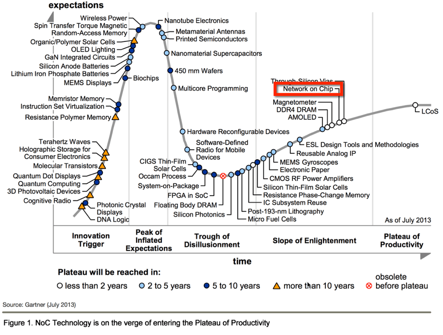 Semiconductor Engineering - Gartner Recommends Network-on