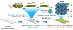 How to make nanosheets (Source: NIMS)