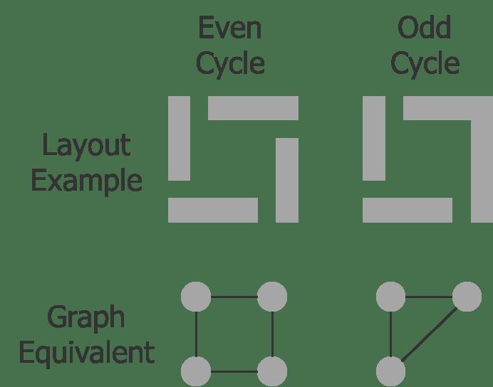 Fig1_DP_Even_Odd