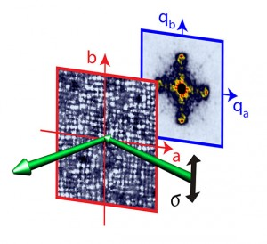 Princeton University-led researchers report that the coexistence of two opposing phenomena might explain how materials known as high-temperature superconductors, which are heralded as the future of powering our homes and communities, actually work. The researchers found that electrons in copper oxide high-temperature superconductors — a copper-oxygen compound prized for making power lines because of its ability to conduct electricity with no resistance — can organize into a fixed pattern known as a charge-order state, or, at a low enough temperature, move freely as superconducting pairs to carry electricity without resistance. The researchers uniquely combined atomic-scale microscopy (front image) and a new sensitive X-ray scattering technique (rear image) to visualize the structure of the charge-order state in copper oxide and its relationship with superconductivity. The image shows that the two techniques reveal unique yet complementary images of the same charge-order state, thereby demonstrating its existence in copper oxide. The junction where the charge-order and superconducting states coexist could help scientists further develop and control superconductivity. (Source: Ali Yazdani, Department of Physics, Princeton University)