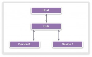 Figure 1: USB has become one of the most popular standards because of its easy to understand hub topology that allows the expansion of connections. (Source: Synopsys)