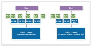 Figure 4: Without multiple INs, USB 3.1 devices need NRDY responses to handle ACK TPs for different endpoints. USB 3.1 devices that support multiple INs do not need NRDY responses and are more efficient. (Source: Synopsys)