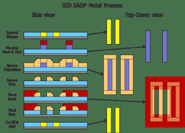 Fig4_SADP_Metal_Process
