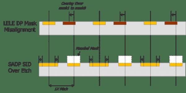 Fig5_Process_Control_Diffs