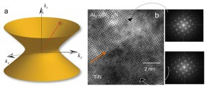 """""""Hyperbolic metamaterials"""" could bring optical advances including powerful microscopes, quantum computers and high-performance solar cells. The graphic at left depicts a metamaterial's """"hyperbolic dispersion"""" of light. At center is a high-resolution transmission electron microscope image showing the interface of titanium nitride and aluminum scandium nitride in a """"superlattice"""" that is promising for potential applications. At right are two images created using a method called fast Fourier transform to see individual layers in the material. (Source: Purdue University)"""