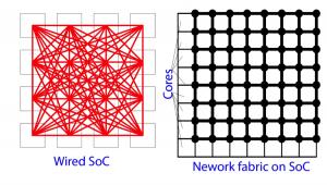 Wired SoC vs. Network SoC