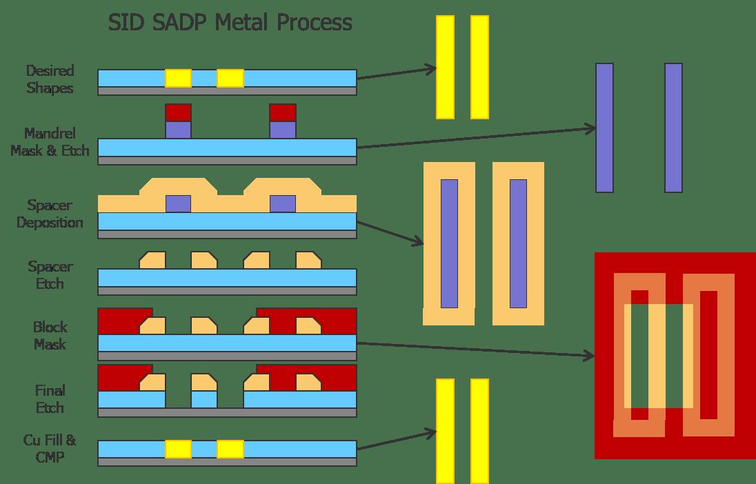Fig1_SADP_Metal_Process_v02