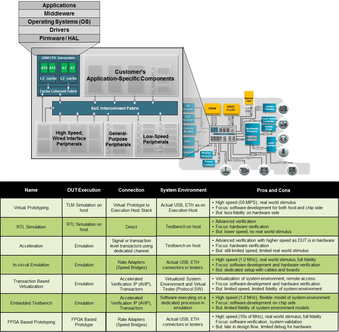 Real Virtualization Table