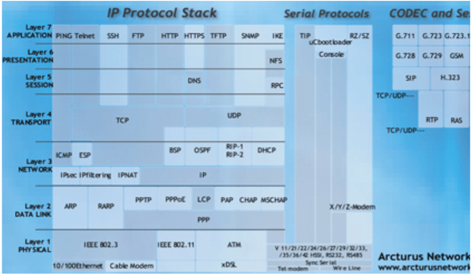 Semiconductor Engineering - OSI's Model For Security