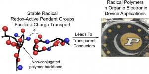 """An emerging class of electrically conductive plastics are called """"radical polymers."""" The graphic at left depicts the structure of a polymer. At right, transparent polymer overlays the Purdue logo. (Source: Purdue University)"""