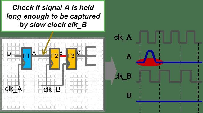 Clock Domain Crossing (CDC) - Semiconductor Engineering