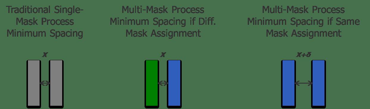 Fig1_Multiple-Spacings
