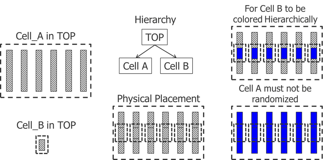 Fig3_Hierarchy-vs-Density