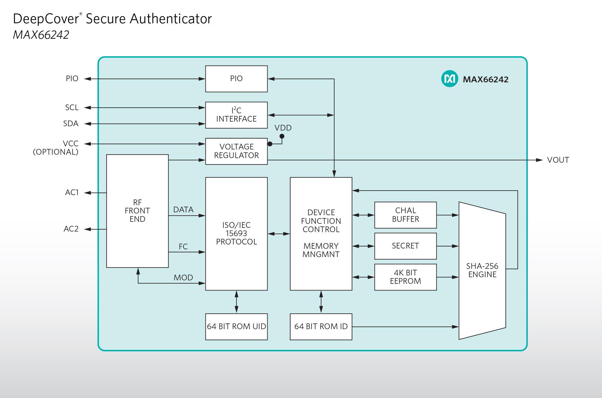 MAX66242_Block Diagram