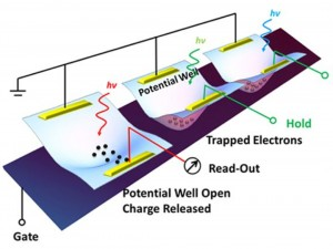A schematic shows the design of an optoelectronic memory device based on CIS, a two-dimensional material developed at Rice University. The device traps electrons formed when light hits the material and holds them until released for storage; it could form the basis of future flat imaging devices. (Source: Rice University)