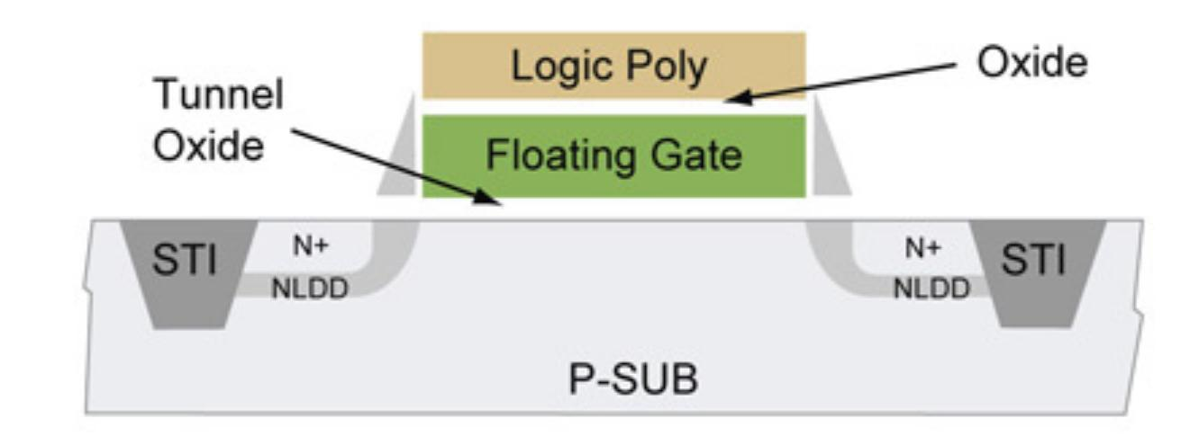 Figure 2-floating gate cell