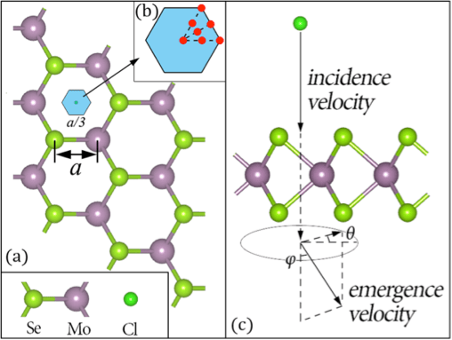 Model of ion (Cl) collision with atomically thin semiconductor (MoSe2). Collision region is shown in blue and zoomed in; red points show initial positions of Cl. The simulation calculates the energy loss of the ion based on the incident and emergent velocities of the Cl. (Source: Berkeley Lab)