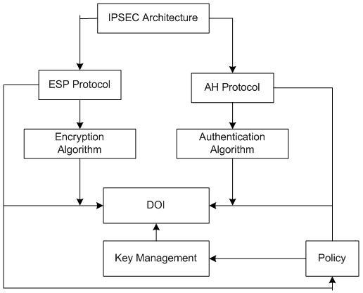css_ipsec_blockdiagrame1