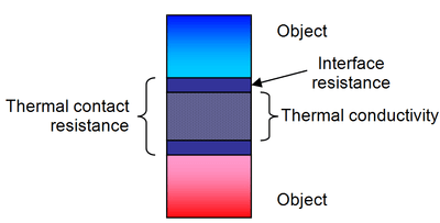 Figure 2 - 400px-Difference_between_thermal_conductivity_of_thermal_interface_materials_and_thermal_contact_resistance