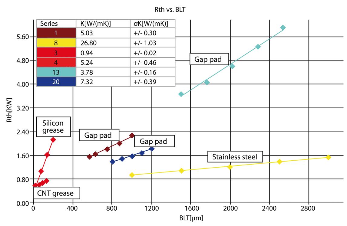 Figure 5 - dyntim-chart