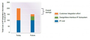 Figure 2: Savings with DesignWare Interface IP Subsystems