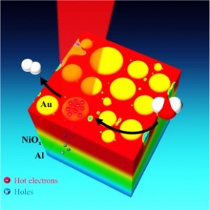 Rice University researchers have demonstrated an efficient new way to capture the energy from sunlight and convert it into clean, renewable energy by splitting water molecules. (Source: Rice University)