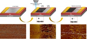 A next-generation additive nanolithography tool enables direct writing of carbon dopants on graphene for reconfigurable functional device applications. This highly controllable, facile doping strategy is expected to advance low-dimensional nanomaterial electronics. (Credit: Fedorov Laboratory, Georgia Tech)