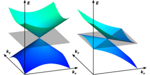 The energy spectrum of Type-2 Weyl fermions (right) is, in contrast with conventional Weyl fermions (left), not symmetric. This leads to direction-dependent electromagnetic properties of type-2 Weyl fermions. (Source: ETH Zurich)
