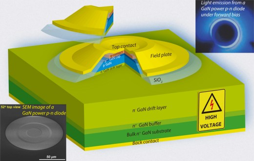 A state-of-the-art design of GaN p-n junction diodes that has resulted in near-unity ideality factor, avalanche breakdown capability, and record-breaking power performance. Insets show a GaN p-n diode fabricated on a high-quality bulk GaN substrate and light emission from the junction under forward bias. (Source: Zongyang Hu)
