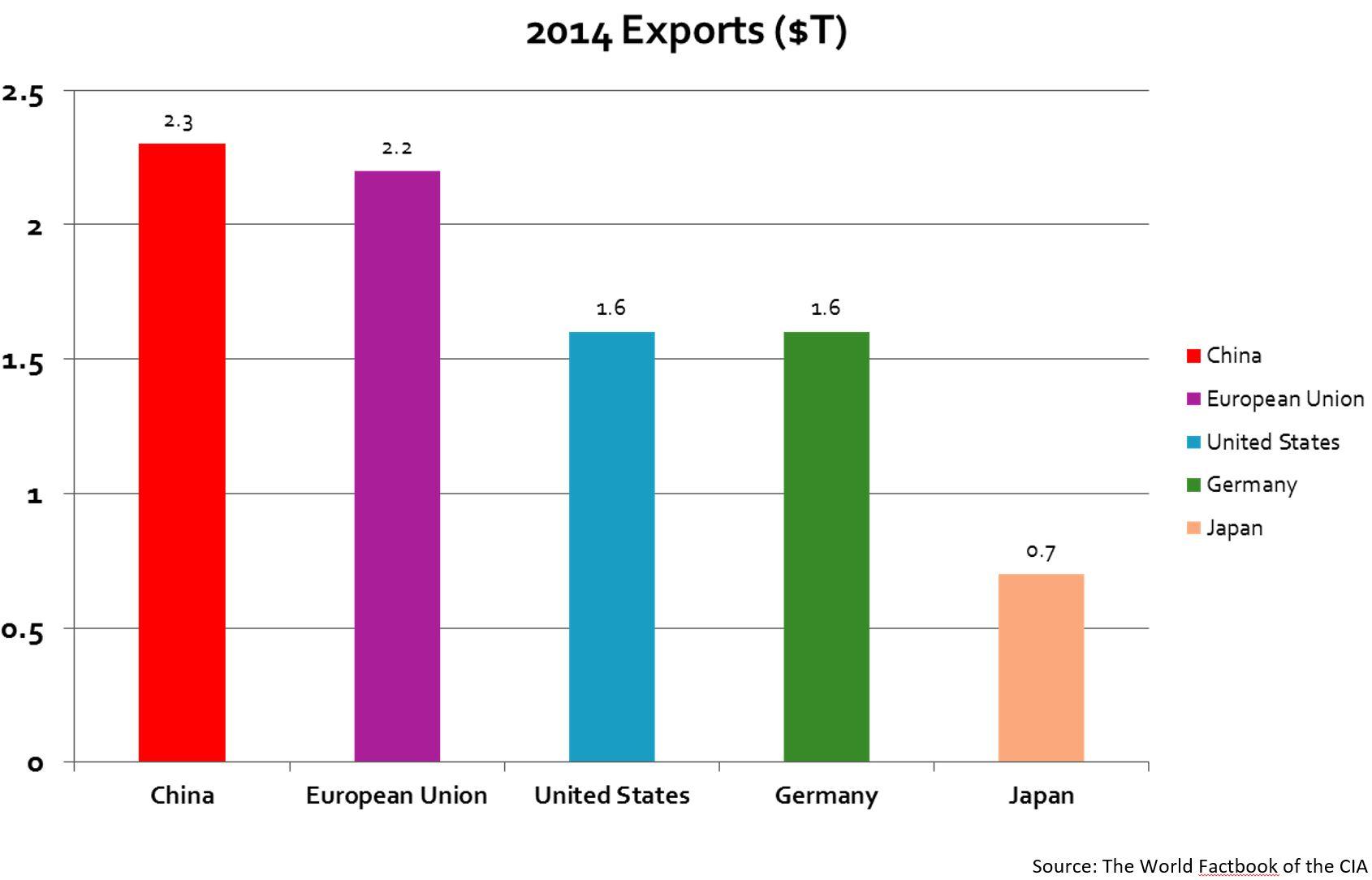 EDA Consortium Illustration #2_World Export Chart