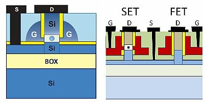 """Left: Schematic structure of a novel single-electron """"gate-all-around"""" transistor. In a nanocolumn an insulating layer is surrounding the central quantum dot. Right: Scheme of the novel device. The SET single quantum dot consists of just several hundred silicon atoms. (Source: HDZR)"""