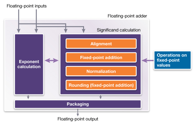 Achieving Numerical Precision and Design Customization with Flexible Floating-Point IP_Figure2