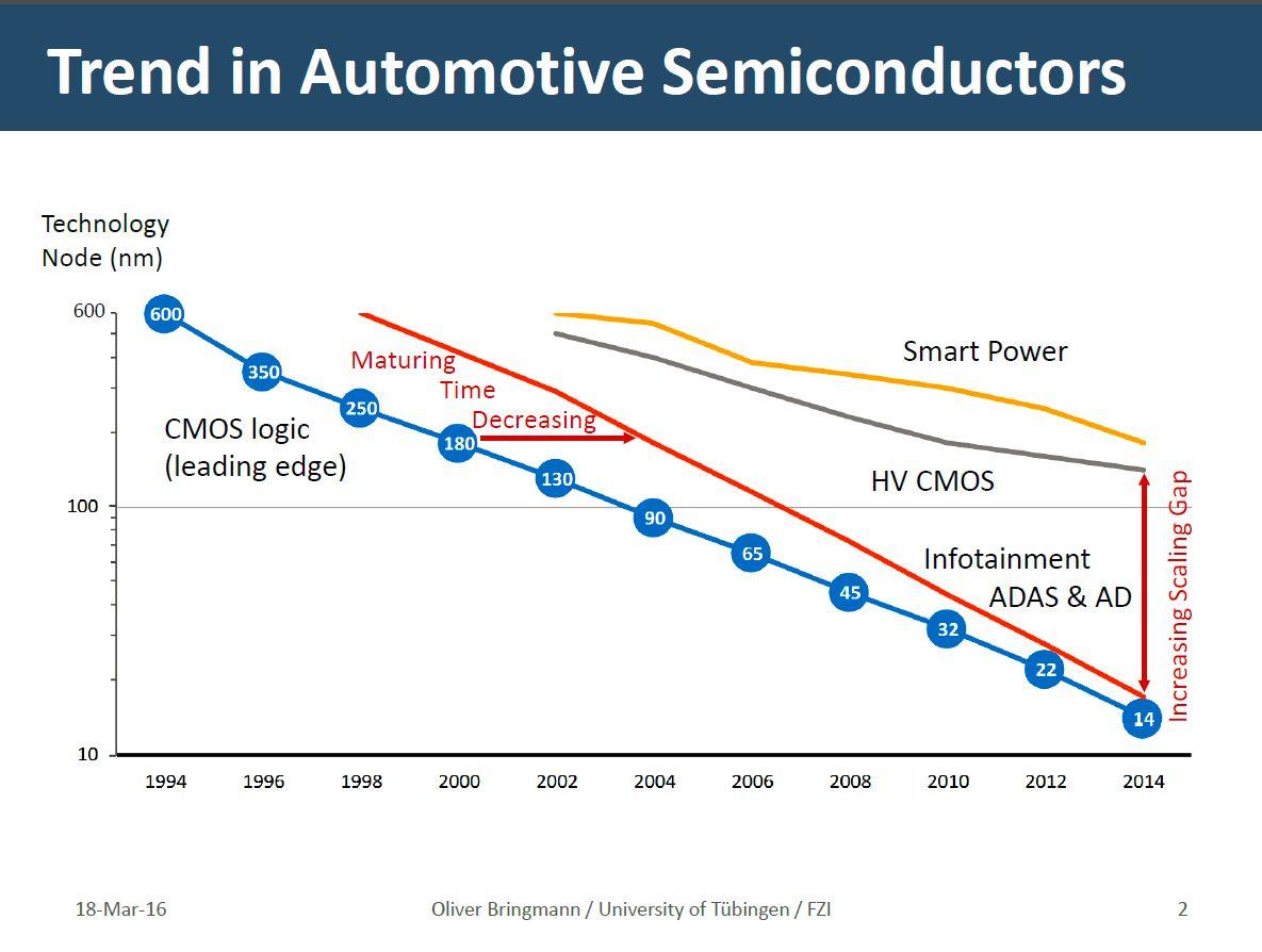 Semitrends-in-automotive