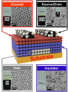 Penn developed four nanocrystal inks that comprise the transistor, then deposited them on a flexible backing. (Source: University of Pennsylvania)