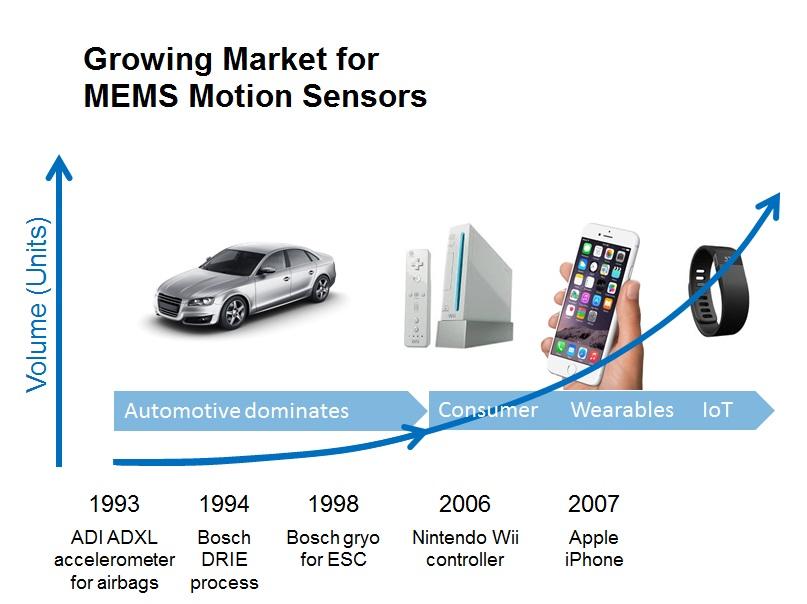 Growing-Market-for-MEMS-Motion-Sensors-Graphic