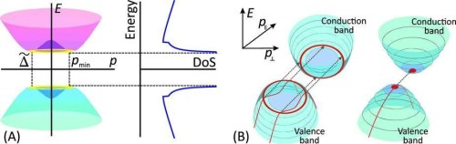 """(A) Electron spectrum E(p) in bilayer graphene (left) and energy dependence of its density of states, DoS (right). At energy levels corresponding to the edge of the """"Mexican hat"""" the DoS tends to infinity. (B) The red areas show the states of electrons that participate in tunneling in bilayer graphene (left) and in a conventional semiconductor with """"ordinary"""" parabolic bands (right). Electrons that are capable of tunneling at low voltages are found in the ring in graphene, but in the semiconductor they are only found at the single point. The dotted lines indicate the tunneling transitions. The red lines indicate the trajectories of the tunneling electrons in the valence band. (Source: MIPT)"""