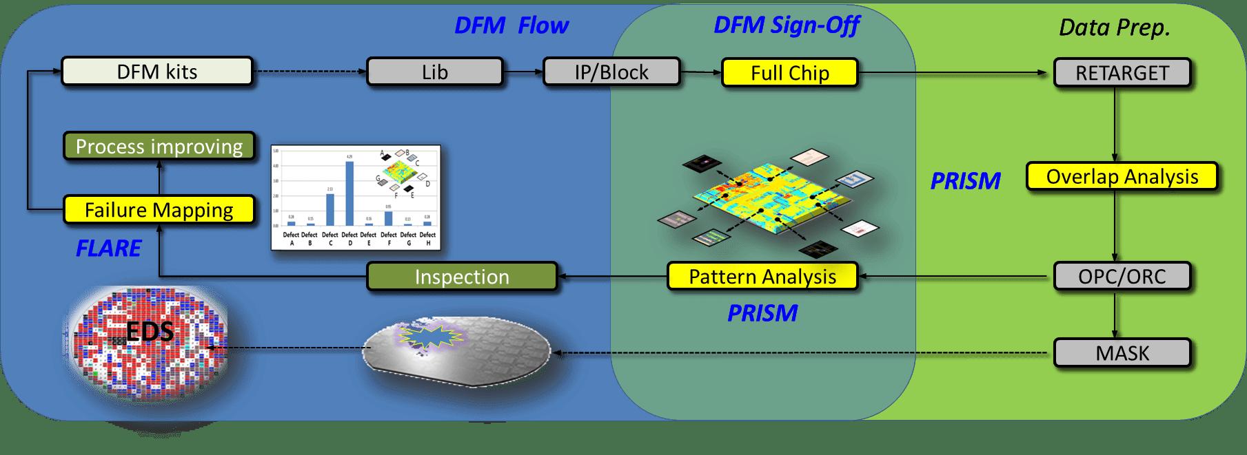 Fig3_Closed-Loop-DFM