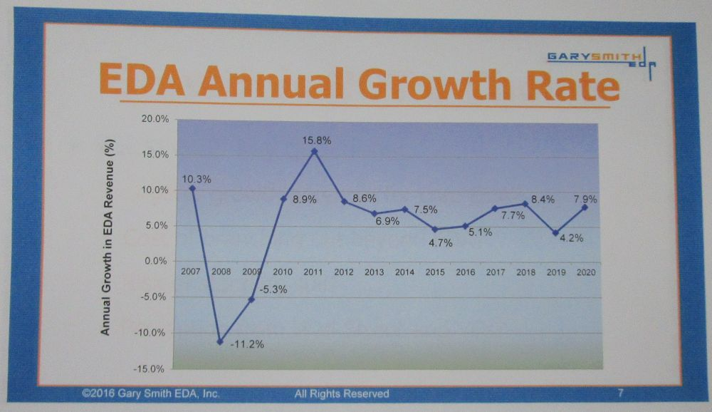 GSEDA annual growth rate