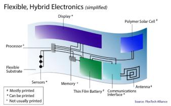 SEMI FlexTech Integration fig1