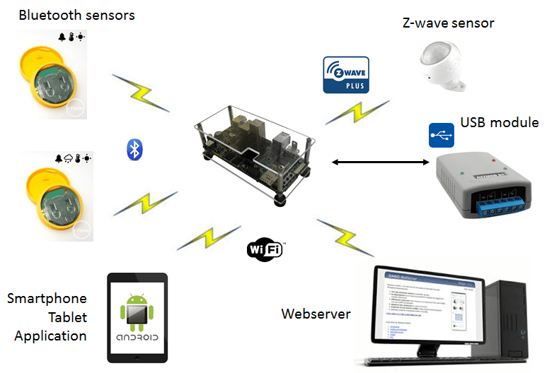 iot_reference_designs