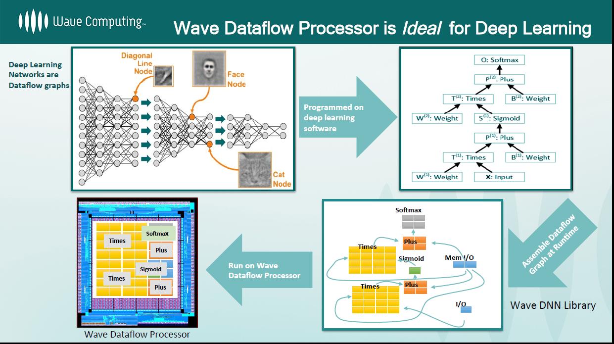 wave_flow